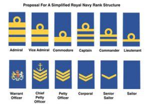 Army Rank Table | Letter G Decoration Ideas