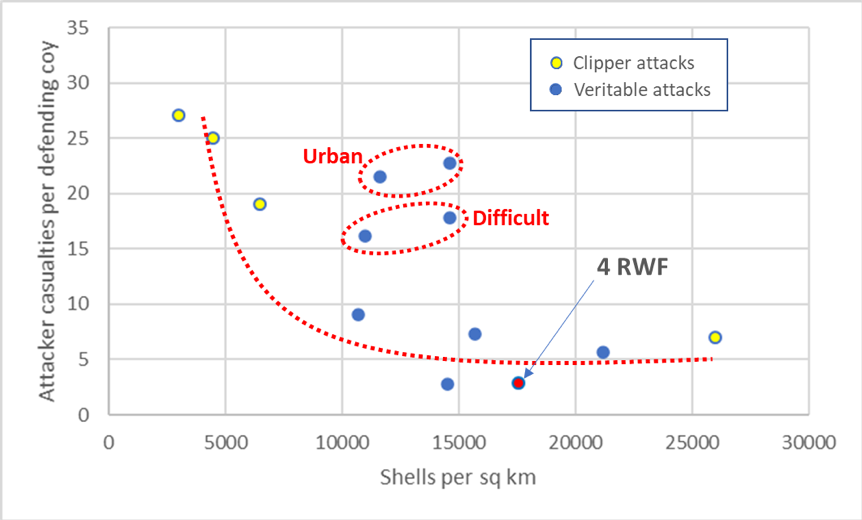 Corrected fire support effectiveness