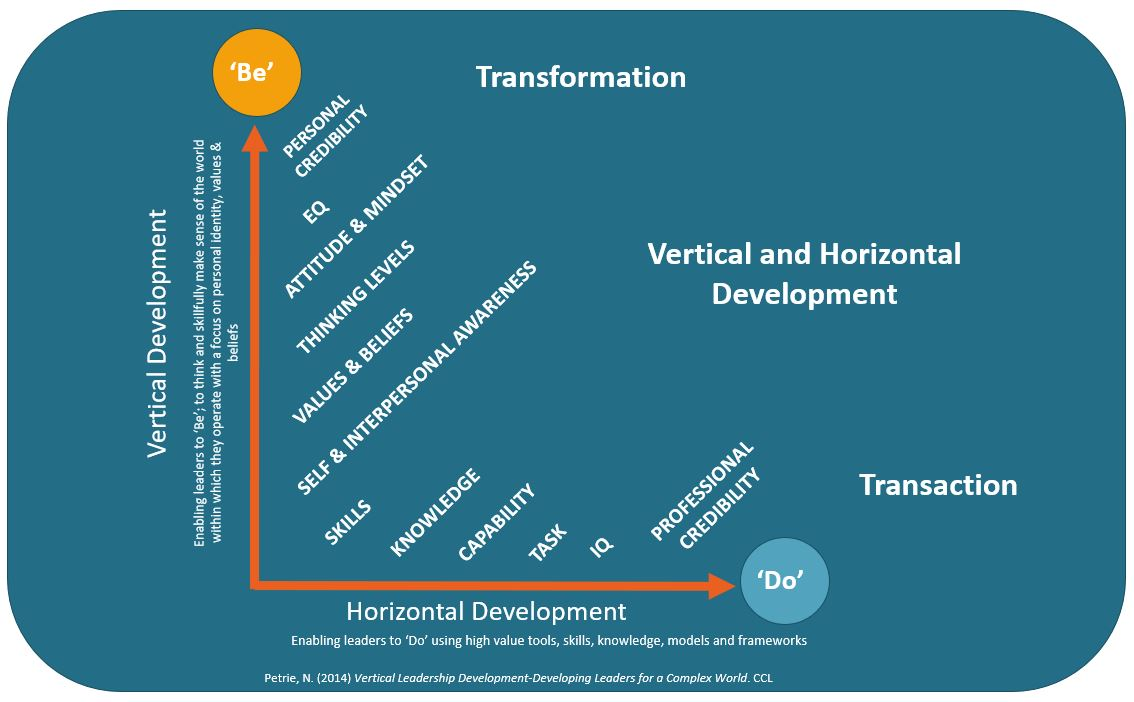 Horizontal and vertical learning model