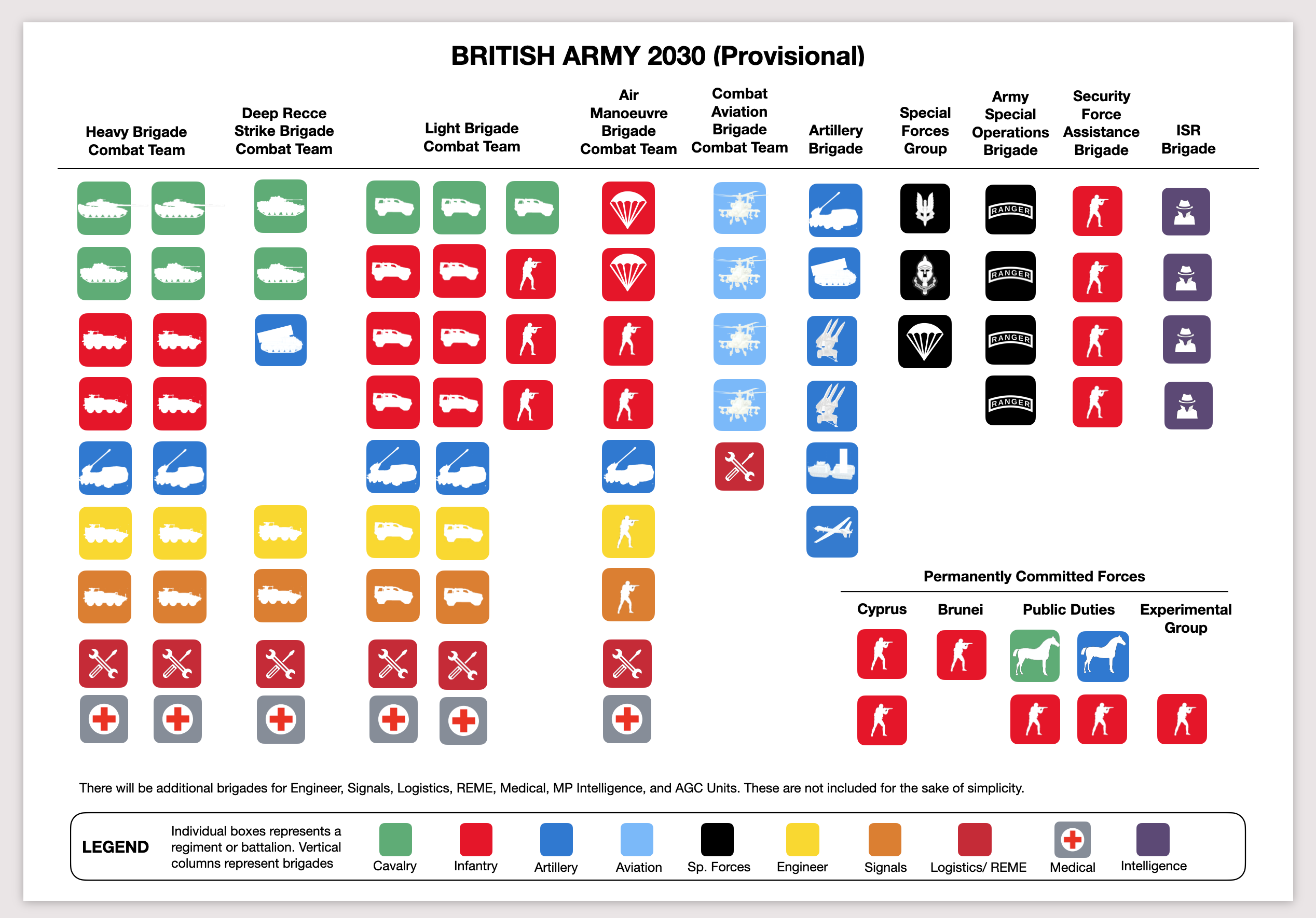 Integrated Review and British Army Structure